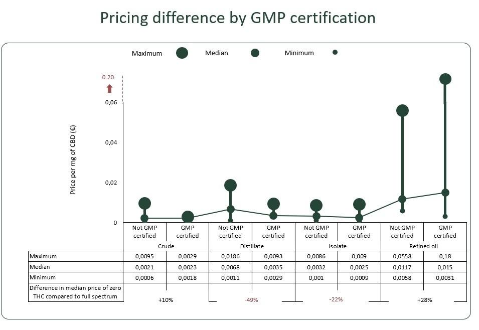 Großhandelspreise: Was kostet CBD in welchem Markt und in welcher Form?