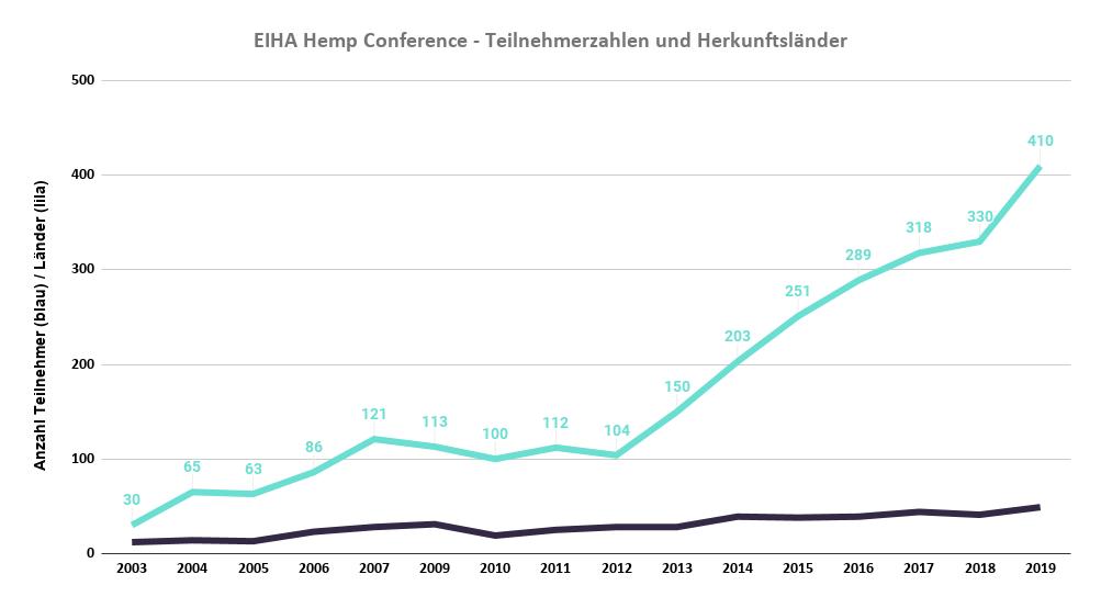 Vernetzung auf der EIHA Hemp Conference: Dafür, dass Europa mitspielen kann.