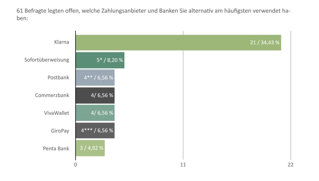 BvCW Umfrageergebnis: Finanzunternehmen benachteiligen die Cannabiswirtschaft