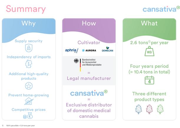 """Medizinalcannabis aus Deutschland: """"Gamechanger"""" für die Versorgungssicherheit?"""